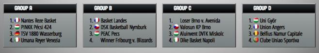 Eurocup - Namur accueillera Angers et Sofie Hendrickx