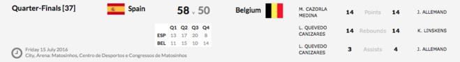 La Belgique, 5e de l'Euro U20 à Matosinhos