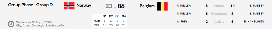 Euro U16 Division B - La Belgique termine 9e