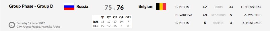 Euro 2017 - Une 3e place historique et un billet pour le championnat du monde pour les Belgian Cats