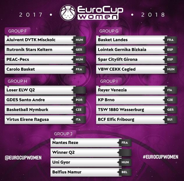 Castors Braine en Euroligue et Namur en Eurocup, le point