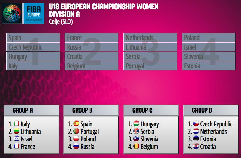 Euro chez les jeunes - Les U20, U18, U16 sont fixées sur leur sort