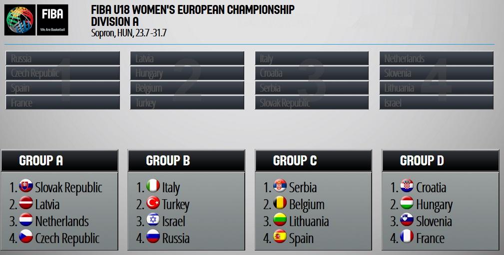 Les U20, U18 et U16 (divB) fixés sur leurs adversaires à l'Euro cet été