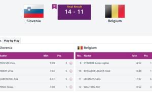 Jeux Européens - La Belgique éliminée dès les 8es de finale au 3X3